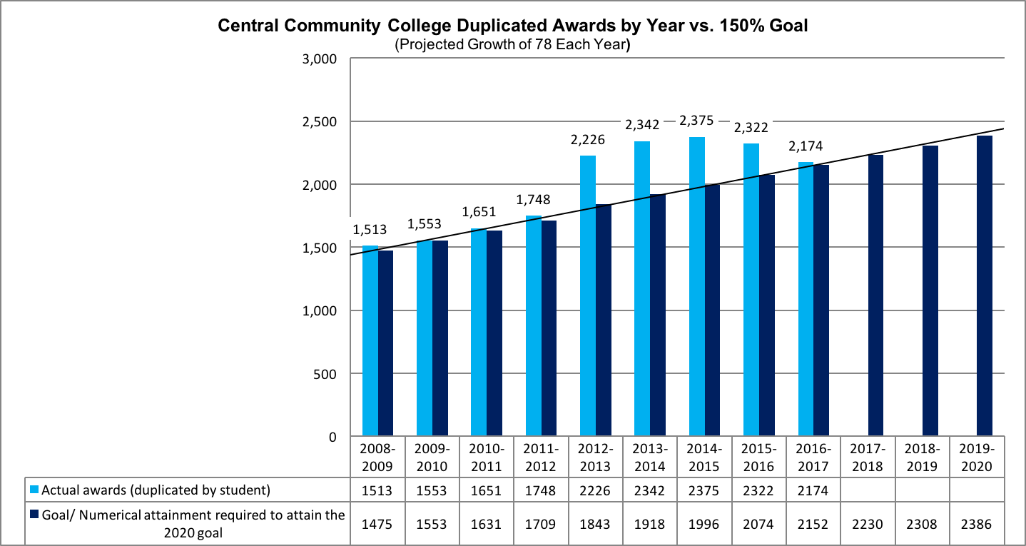 CCC duplicated awards by year versus 150 percent goal (Projected growth of 78 each year)
