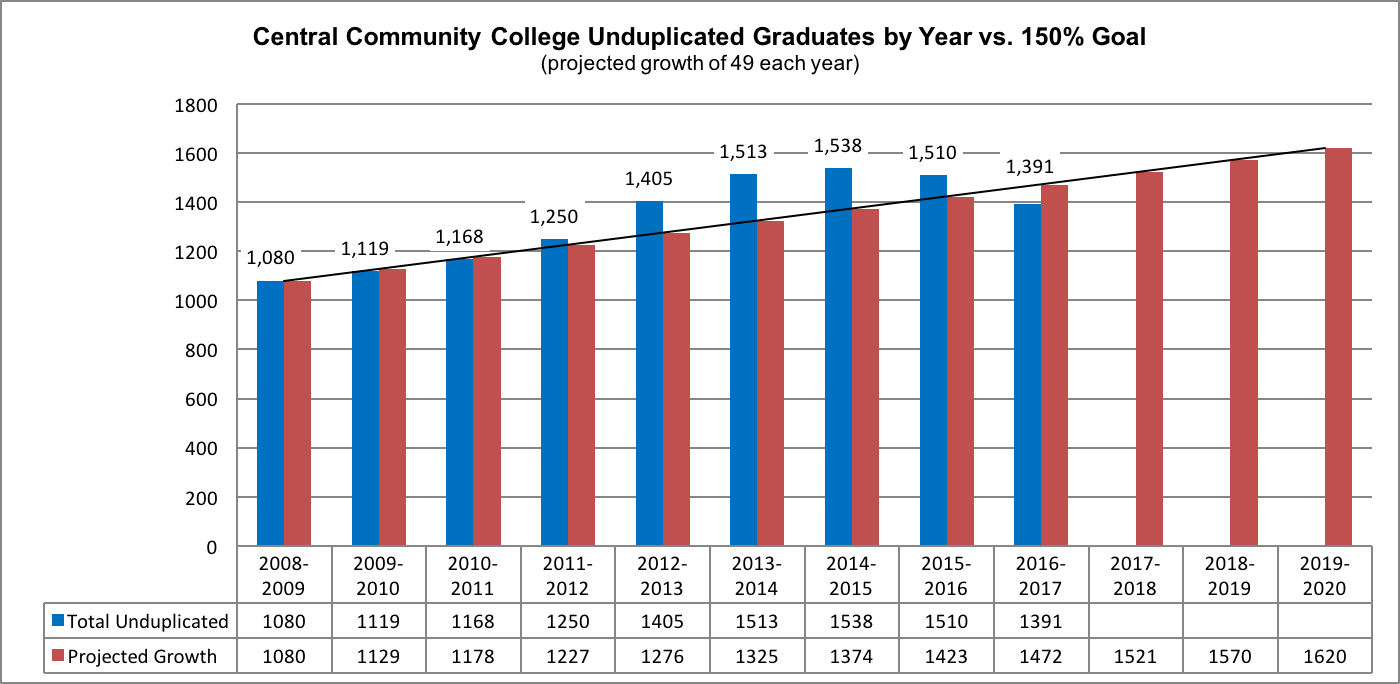 CCC unduplicated graduates by year versus 150 percent goal (projected growth of 49 each year)